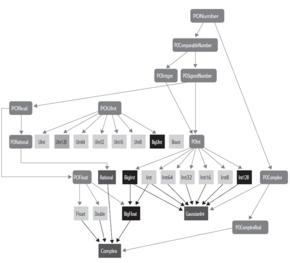図1 Swift 2時代のPONSの型とプロトコルの相関関係