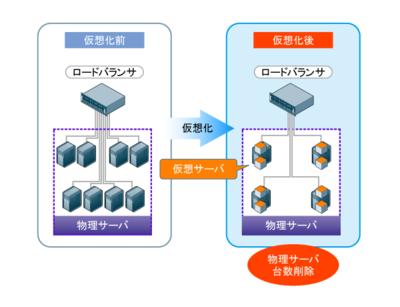 図1 サーバ仮想化でハードウェアの集約を行う