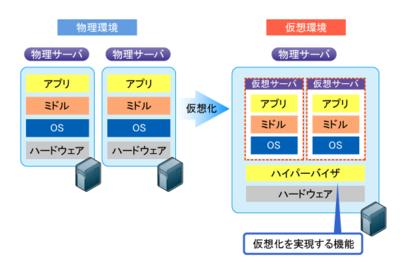 図2 仮想化のイメージ