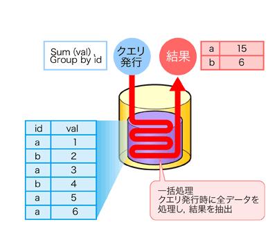 図1 データベースを利用した処理技術
