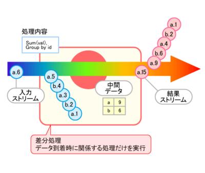 図2 ストリームデータ処理技術