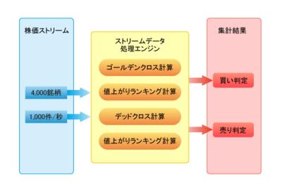 図2 ストリームデータ処理技術を適用した株式自動取引システムの例