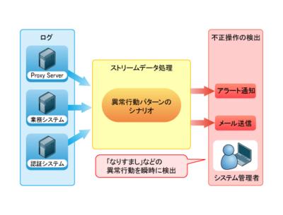図3 不正な操作の検出によるコンプライアンスチェック