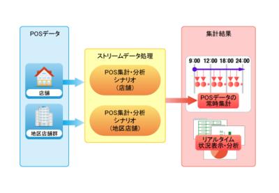 図4 POS データの分析・集計