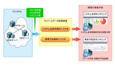 図1 スストリームデータ処理技術を適用したITシステムの稼働監視の例