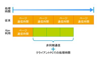 図1 Ajax技術による応答性能の改善