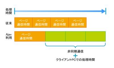 図2 リッチ化が進んだことによる応答性能の悪化