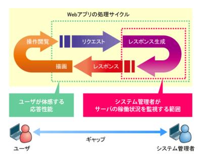 図3 サーバの稼働状況を基にした応答性能モニタリング