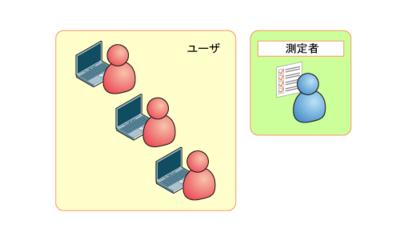 図4 ストップウォッチ法
