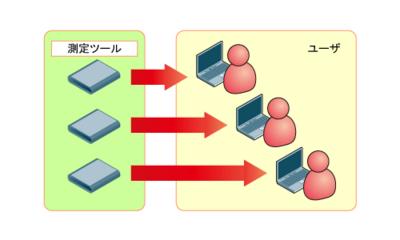 図5 ツールインストール型