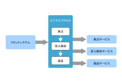 図1 SOAによる情報システム構築の基本的な考え方
