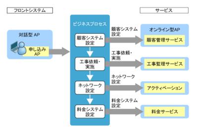 図2 サービスオーダ管理業務