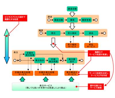 図2 階層化とサービスの決定