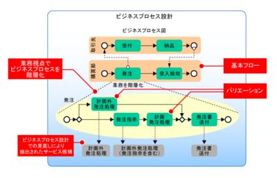 図4 ビジネスプロセス設計の成果物からサービス粒度を見直した例
