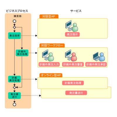 図1 SOAシステムパターンによるサービス実現形態