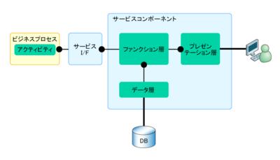 図2 サービスコンポーネントの内部構成