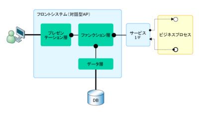図3 フロントシステムの内部構成