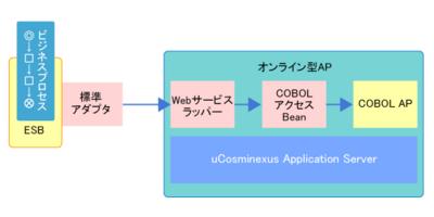 図4 COBOL 2002 Cosminexus連携機能によるオンライン型アプリケーション