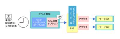 図5 JP1/AJS3によるイベント駆動