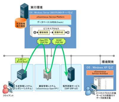 図2 iWayアダプタを使わない連携例