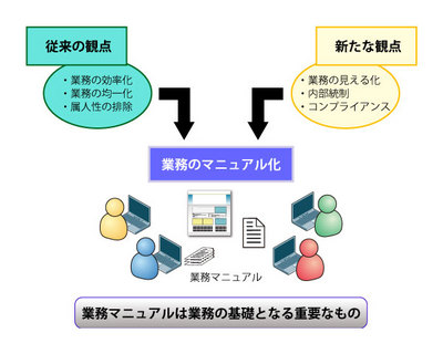 図1 重要性の増す業務マニュアル