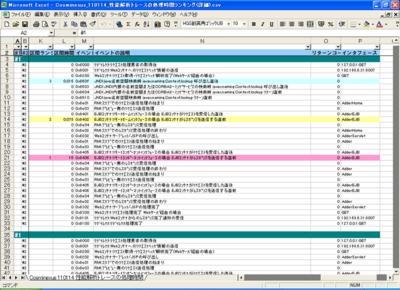 図3 ログの内容から性能分析が可能
