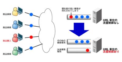 図4 流量制御のイメージ