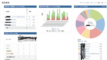 図4 プロジェクトなどの単位で課題やステータスを可視化できる