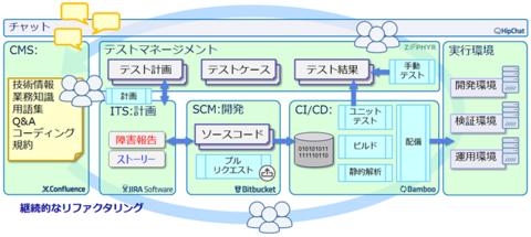 図1 ZephyrEEとアトラシアン社の製品群によるツールチェーン