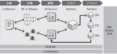 図1 開発業務プロセスの連携