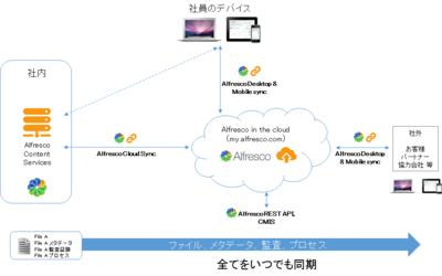 図4 Cloud Syncを使った社内/社外の共有のイメージ