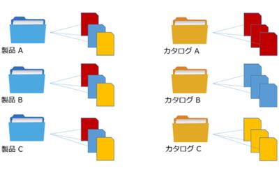図3 スマートフォルダのイメージ図(同じ模様のドキュメントはそれぞれ同一のドキュメントを指す)
