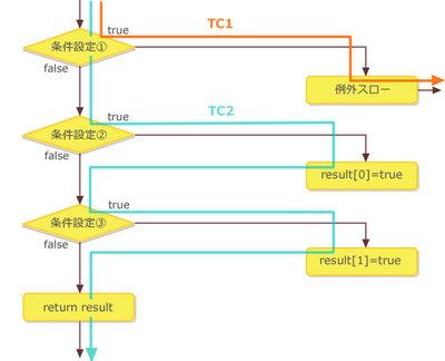 図1 サンプルコードのフローチャート