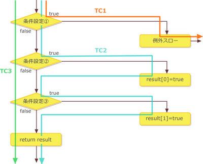 図2 サンプルコードのフローチャート