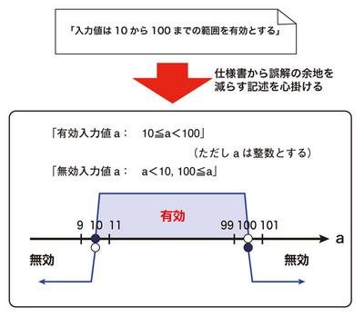 図1 できるだけ仕様書から境界値の誤解の余地を減らしていく