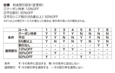 表1 仕様追加前のデシジョンテーブル