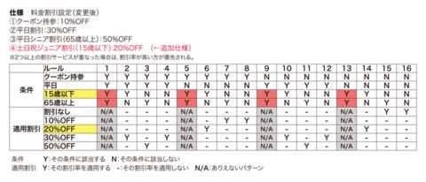 表2 仕様追加後のデシジョンテーブル