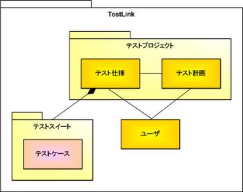 図1 TestLinkの基本構造