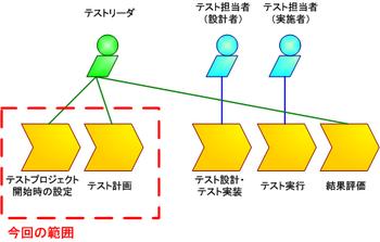 図2 TestLinkでの作業例と役割