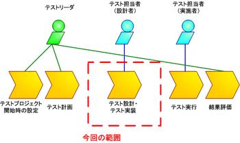 図1 TestLinkを使った作業の流れの例