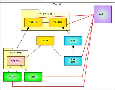 図2 レポートと他のTestLinkコンポーネントの関係