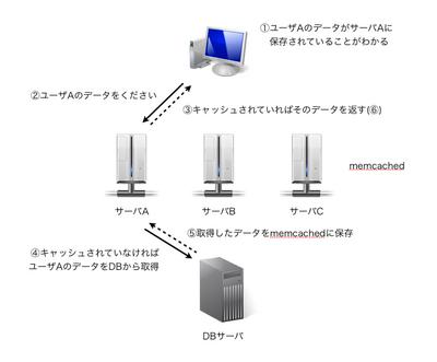 図1 memcachedのよくある利用方法