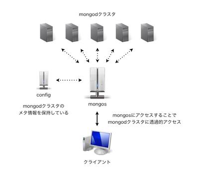 図1 MongoDBのsharding構成