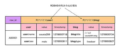 図2 HBaseのテーブル構造