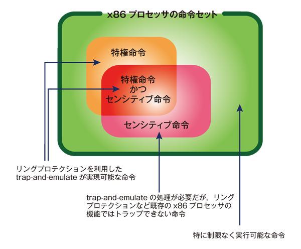 http://image.gihyo.co.jp/assets/images/dev/serial/01/vm_work/0004/004.jpg