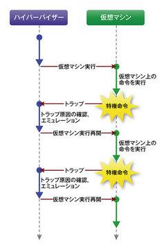 図1 trap-and-emulate方式におけるプロセッサの動作