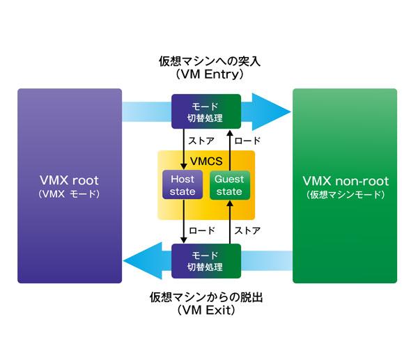 http://image.gihyo.co.jp/assets/images/dev/serial/01/vm_work/0005/002.jpg