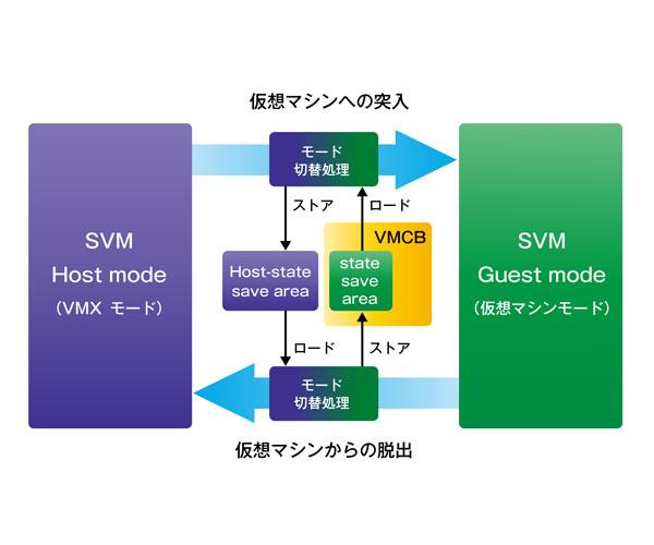http://image.gihyo.co.jp/assets/images/dev/serial/01/vm_work/0005/003.jpg