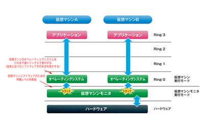 図1 仮想化支援機能を利用した仮想マシンの実装