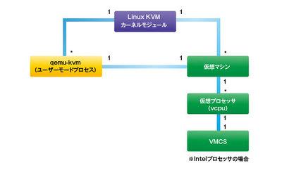 図1 Linux KVMにおけるインスタンス,VMCSの数量関係